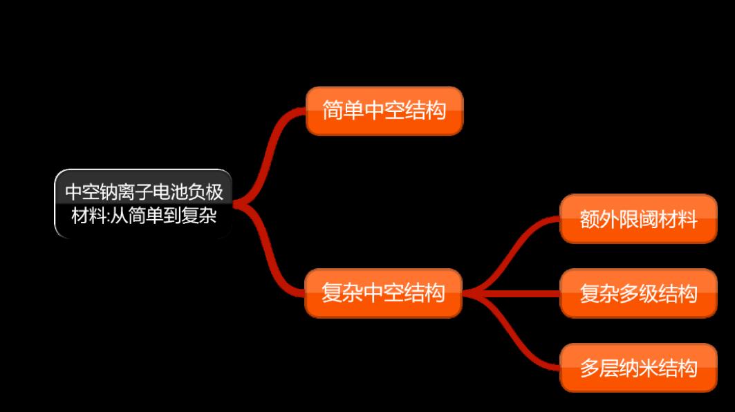 中空钠离子电池负极材料:从简单到复杂