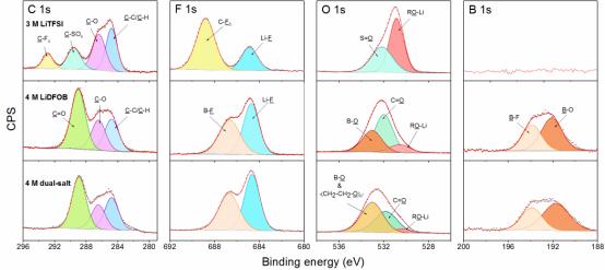 Nature Energy连发三篇锂电池文章,透漏了什么信号?