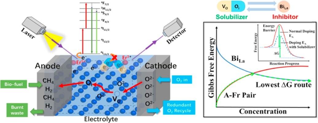 香港理工大学Nano Energy:探索低温固体燃料电池中的氧离子传导