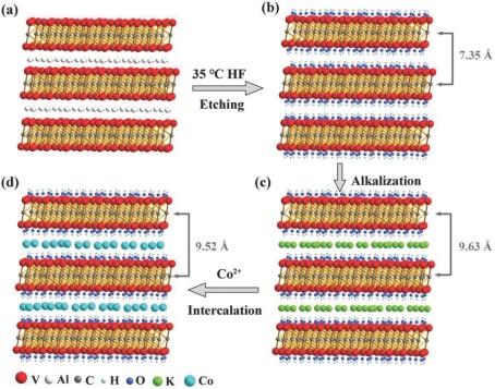 中科大宋礼课题组AM:可控层间距的V2C MXene电极的储锂研究