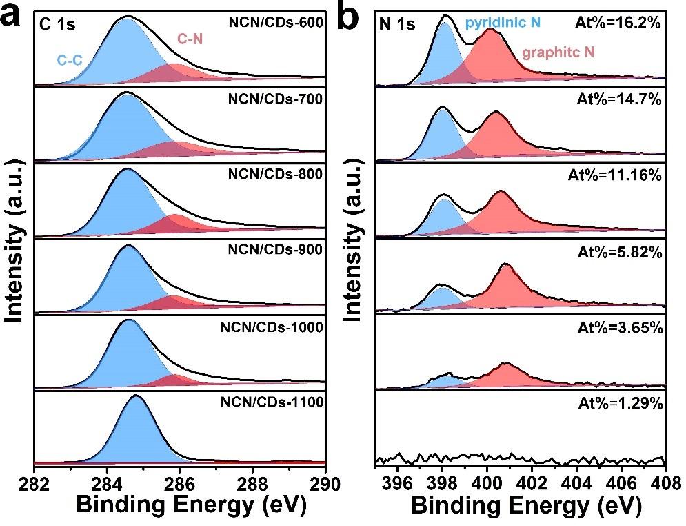 苏州大学Applied Catalysis B: Environmental: 缺陷导致碳基非金属光催化剂上的高效完全分解水