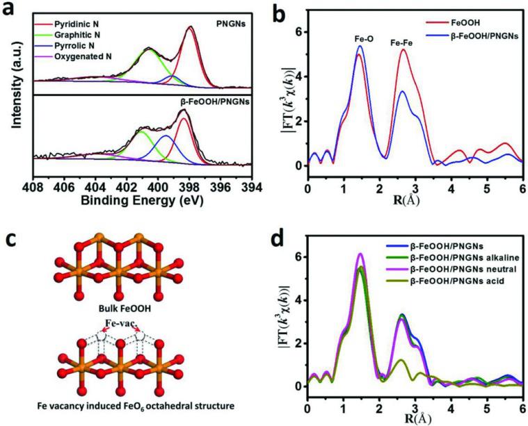 中科院物质结构所AFM:铁掺杂石墨烯保护的β-FeOOH纳米结构中Fe空位诱导表面FeO6:pH-通用电催化氧还原的有效活性位点
