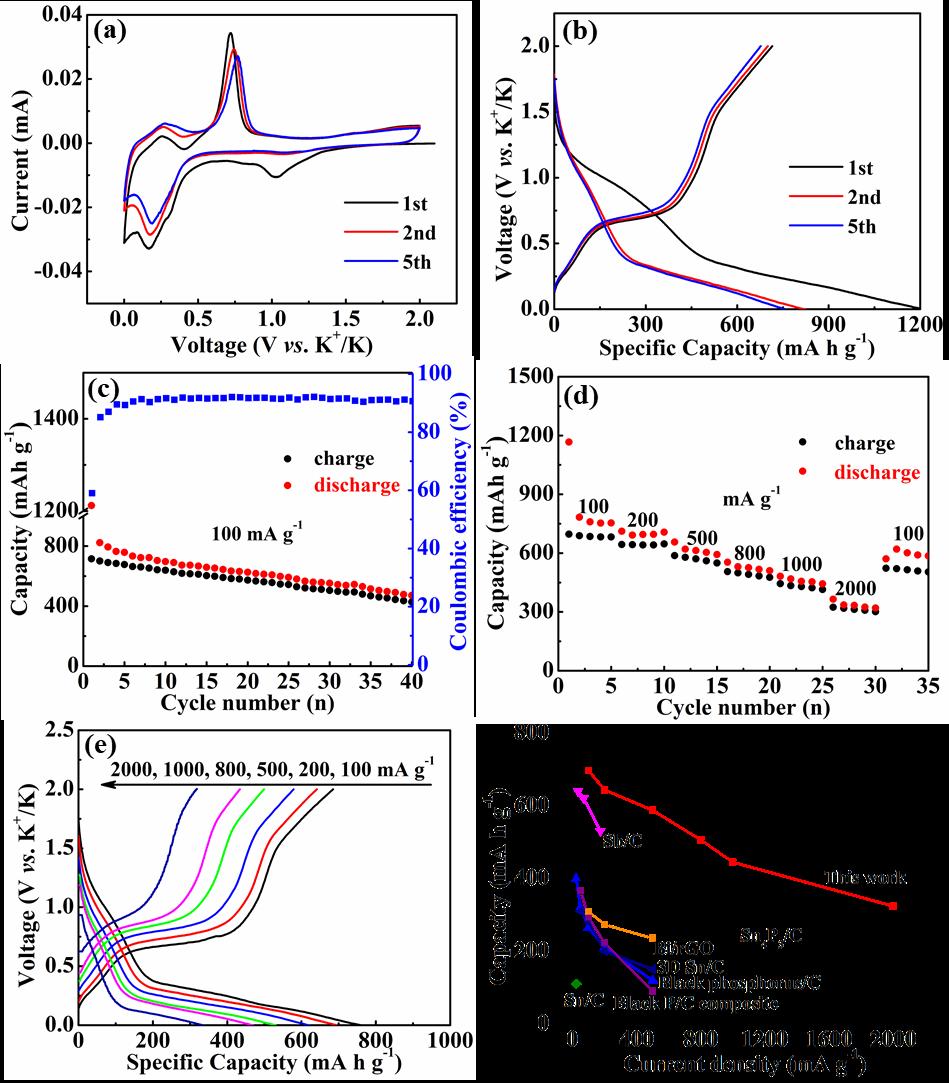 红磷纳米粒子@三维碳纳米片复合物应用于钾离子电池负极