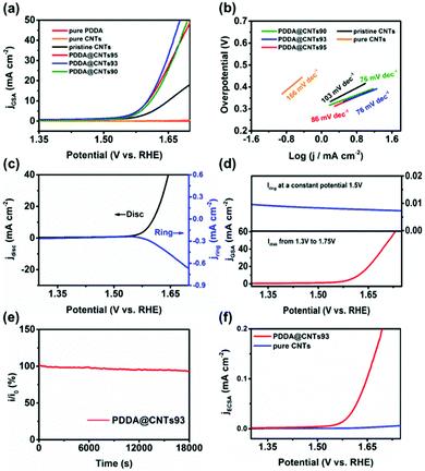 中山大学余丁山EES:吸附聚电解质诱导的定向界面电荷转移促进无金属碳纳米管上的高效产氧