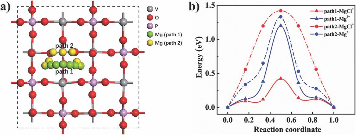 高容量和耐用可充电镁电池的具有快速动力学的层间距调节VOPO4纳米片