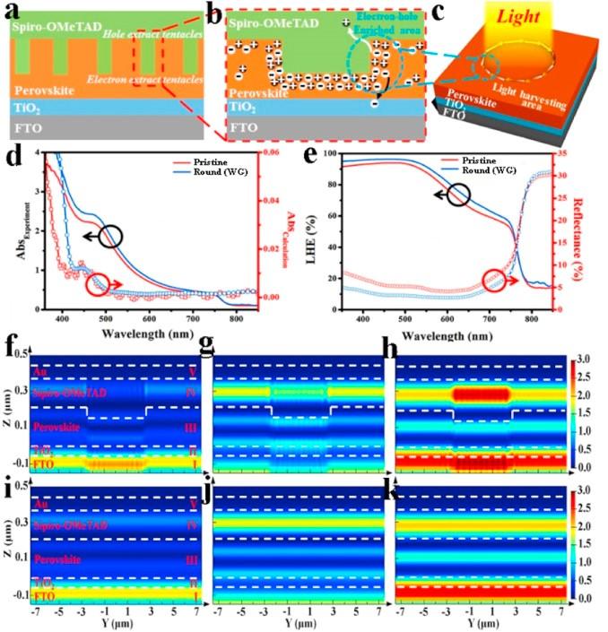 中科院化学所Nano Energy:高效钙钛矿回廊腔太阳能电池