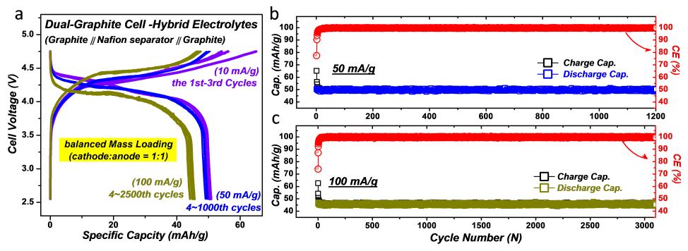 混合电解液体系助力长循环双石墨电池