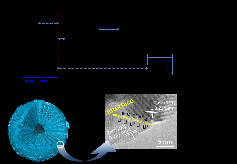 多孔纳米棒辐射排列组装的中空微球用于超稳定锂电负极材料