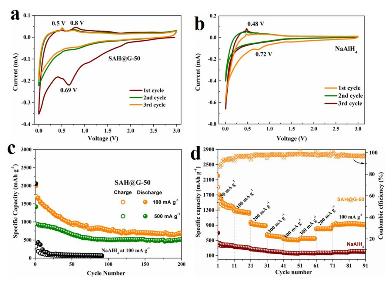 复旦大学&伍伦贡大学Energy Storage Materials:石墨烯调控分子键同步实现高性能储氢和储锂