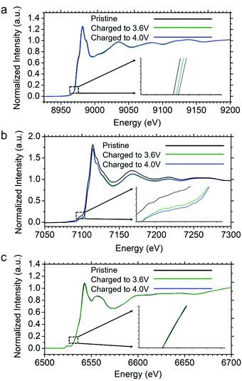 林锋和刘宜晋EES:三维组分不均匀性的钠离子电池多组分正极材料的构筑