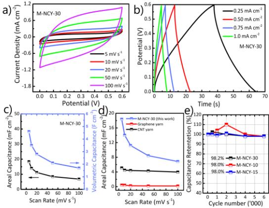 东华大学J. Power Sources: MXene纳米纤维涂覆纱线电极
