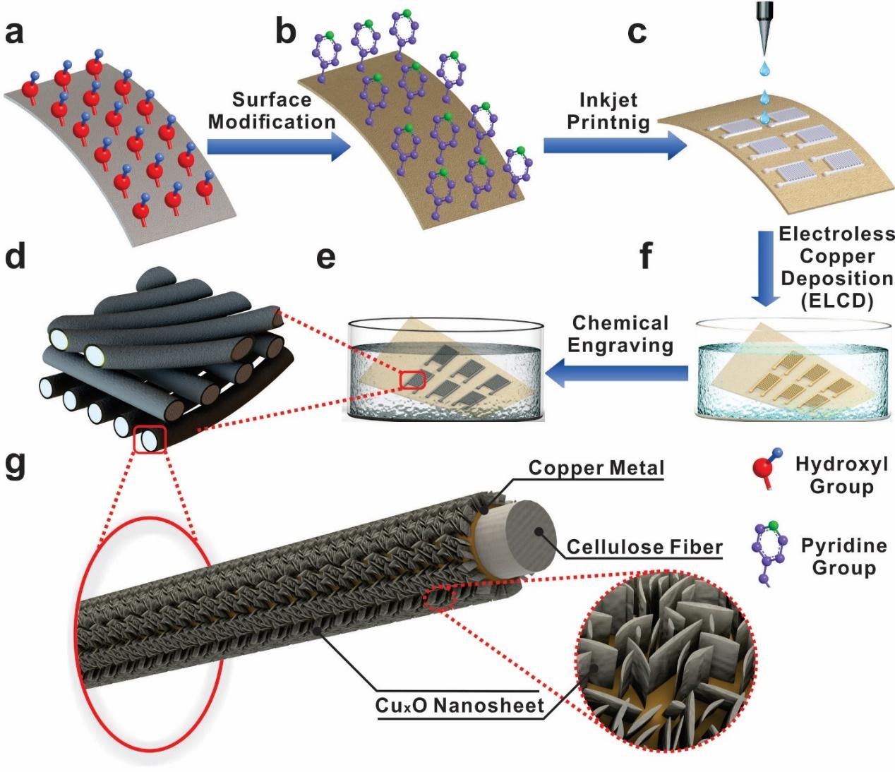 用纸存储能量:打印高性能、无粘结剂的柔性纯固态超级电容