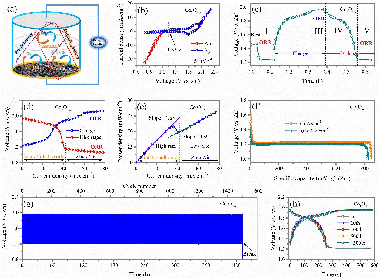 富氧缺陷Co3O4-x 用于锌-空/锌-钴杂化电池