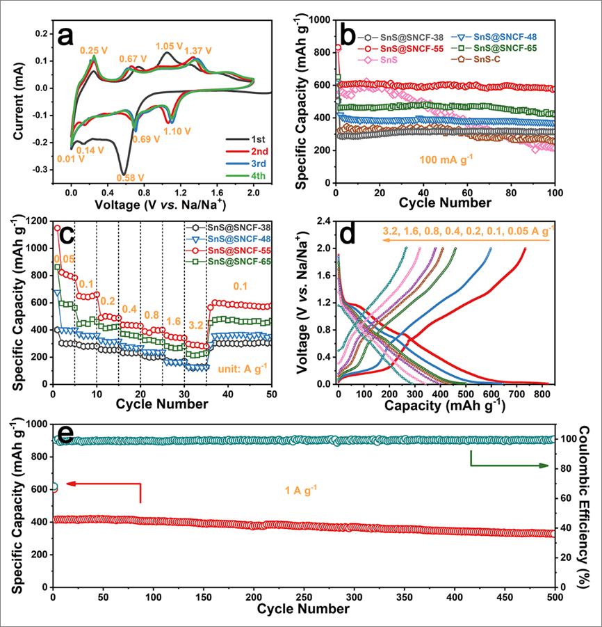 多孔氮硫共掺杂碳纤维包覆SnS纳米颗粒用于高性能钠离子电池