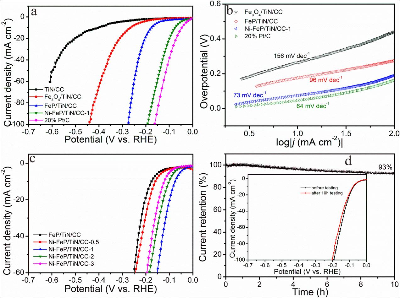 Ni掺杂非晶FeP纳米颗粒负载的TiN纳米线阵列用于碱性体系HER