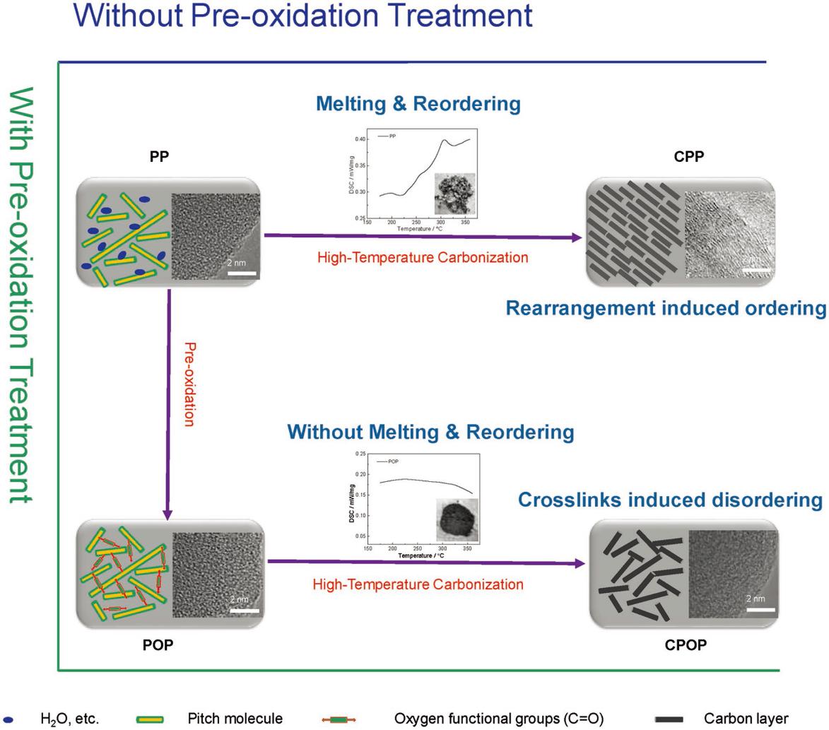 沥青预氧化制备高性能储钠碳材料