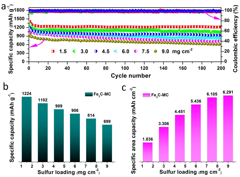 生物质里开出了花:超薄Fe3C纳米片助力锂硫电池
