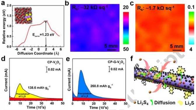 苏州大学孙靖宇Nano Energy: 基于直接CVD技术原位构建石墨烯-三氧化二钒宿主材料用于锂硫电池