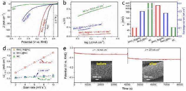 碳包覆多组分催化剂协同调控HER:额外的相互作用实现类铂催化性能