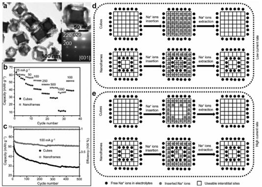 楼雄文教授AM综述:基于普鲁士蓝类化合物的空心结构在电化学能源存储与转换中的应用