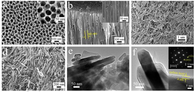 多级分层结构磷酸锰锂纳米棒用于锂离子电池正极