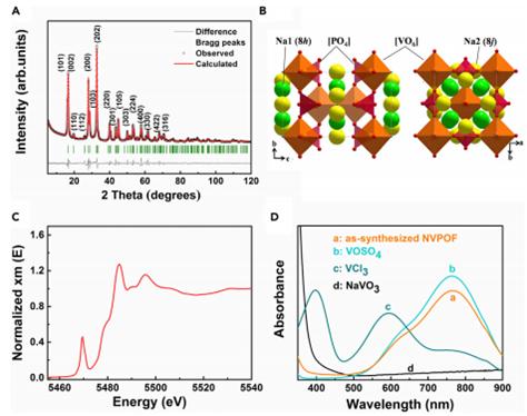 Joule: Na3(VOPO4)2F多壳层微球正极材料的室温规模制备