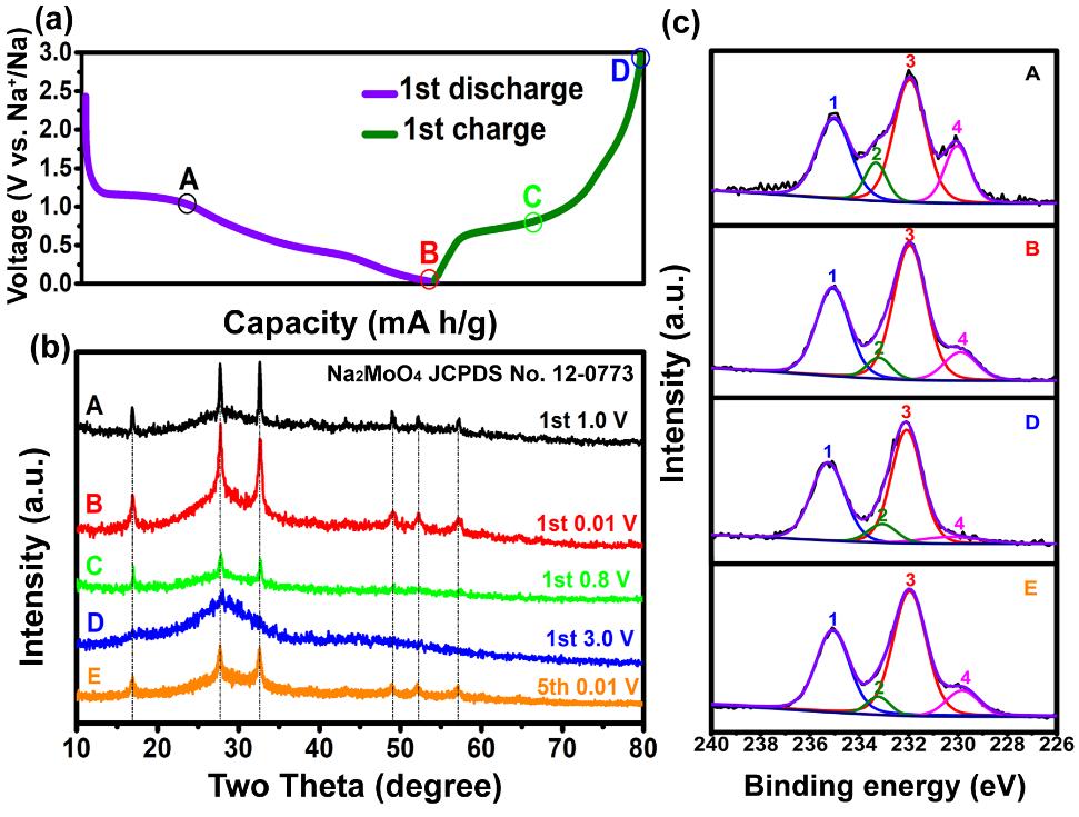 Sb2MoO6实现高性能钠离子电池:一种可自我构建导电缓冲基质的新型锑基负极材料