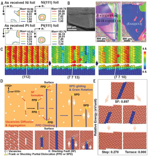 Science:单晶金属箔可实现大面积制备(助力锂电和燃电再发展)