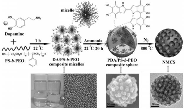 AM综述:杂原子碳材料用于肼燃料电池