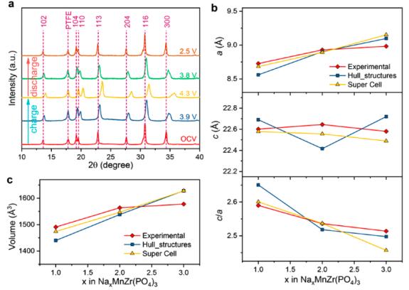Goodenough新进展:高电压钠离子电池正极材料