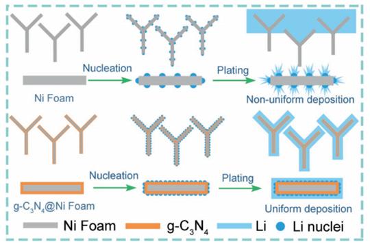 Advanced Energy Materials:石墨化氮化碳诱导微电场用于无枝晶锂金属负极