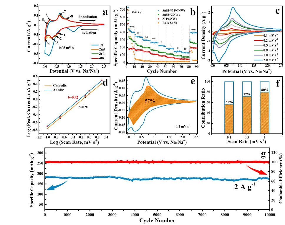 具有高度可逆合金/去合金行为的SnSb纳米颗粒/富氮多孔碳纳米线复合材料用于钠离子电池实现超长的循环寿命