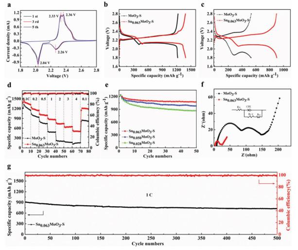 北航宫勇吉教授组AEM: 插层技术在锂硫电池上的应用