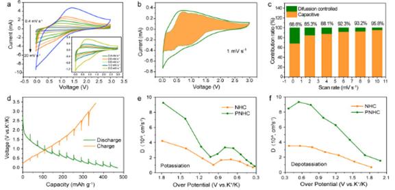 """王海燕和郭再萍教授Nano Energy: 蜂窝设计与磷掺杂""""双管齐下""""调控碳材料中氮的类型构筑高功率钾离子电池"""