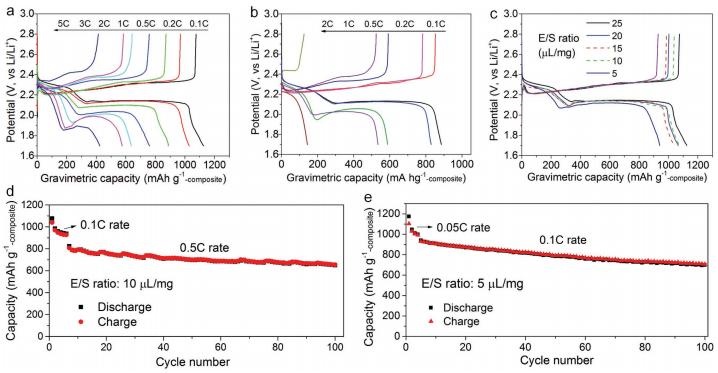 南开大学高学平教授AEM:钴酸镍构筑高体积比容量的硫基复合材料用于锂硫电池