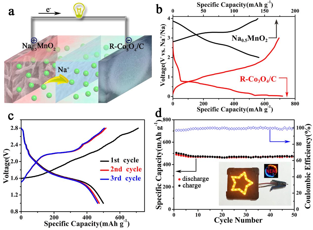 红毛丹状的碳基质限域的Co3O4纳米粒子杂化空心球用于高性能钠离子电池负极材料