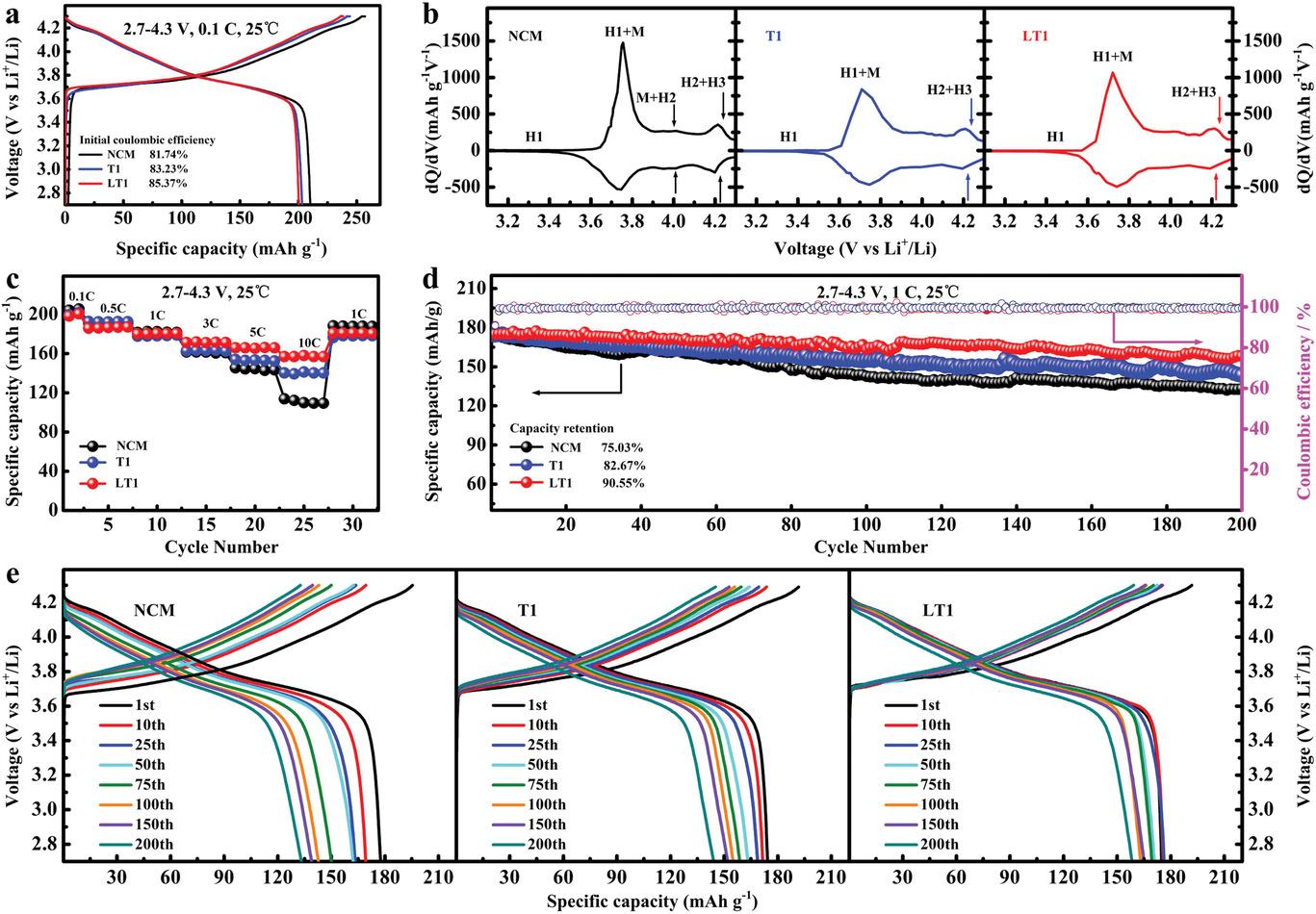 长沙理工大学李灵均Adv. Funct. Mater.:同步合成双重修饰富镍正极材料助力高能量密度锂离子电池
