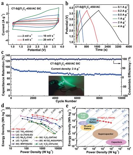 AFM:共价原子硫柱撑Ti3C2 MXene展现出优异钠离子储存性能