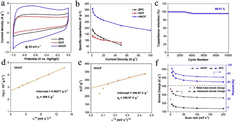 天津大学EnSM:通过结构调控提高MOF衍生碳材料的电容性能