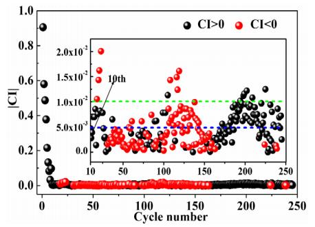 黄云辉&MIT李巨:预锂化将Sn首效从20%提高到94%且兼具应用前景,这项工作太赞了!