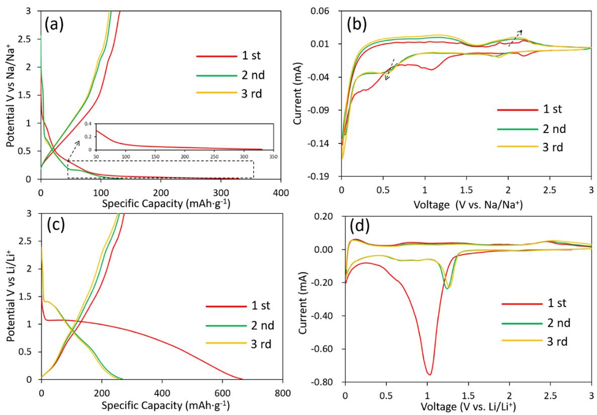 """ACS Energy Letters: 揭示转换型电极中""""未反应""""核的形成原因进而开发高性能钠离子电池电极材料"""