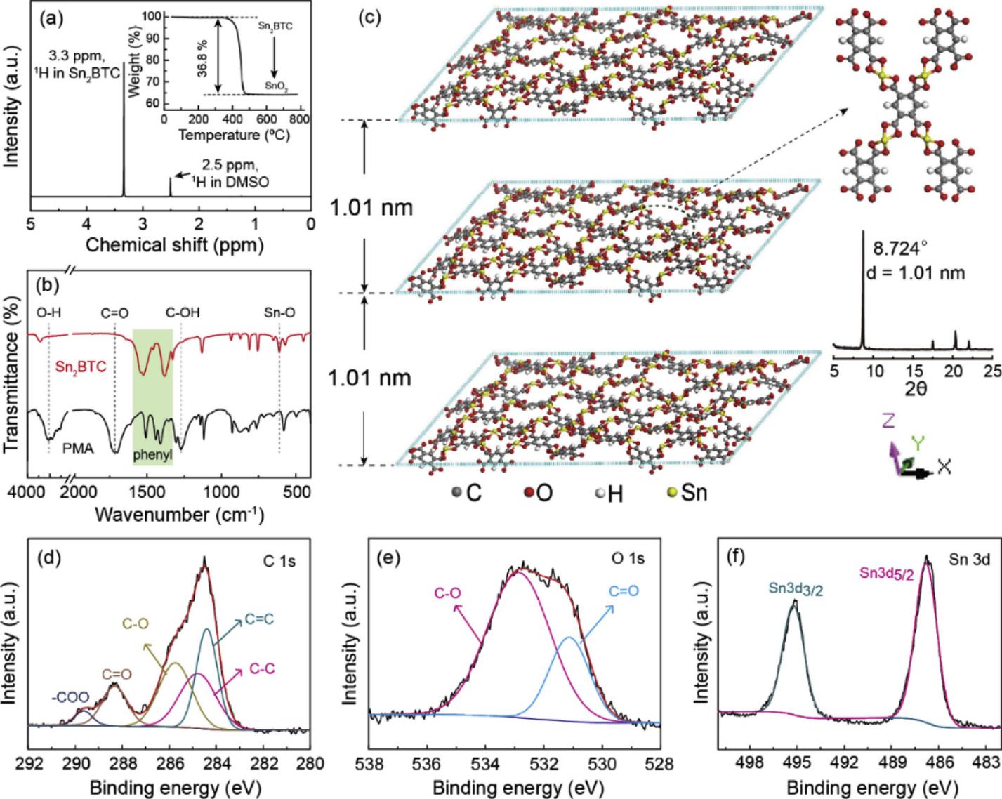 有机/无机杂化配合物:阴阳离子互补的双活性储锂