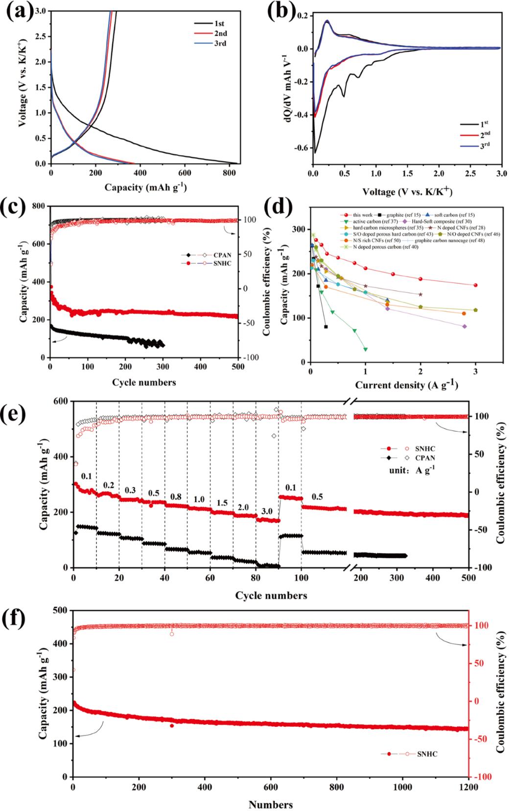 南京工业大学付丽君教授、吴宇平教授AEM:高性能多原子掺杂硬碳钾离子电池负极材料的简单制备方法