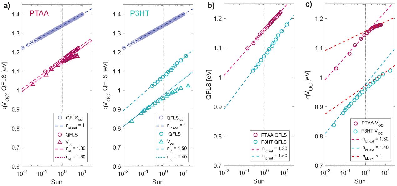 高效钙钛矿太阳能电池中开路电压与准费米能级分裂的关系