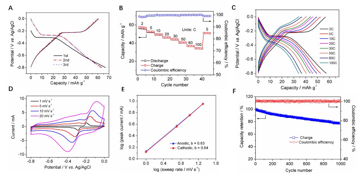 NASICON结构的Na3Fe2(PO4)3作为低成本和高倍率的水系钠离子电池负极材料