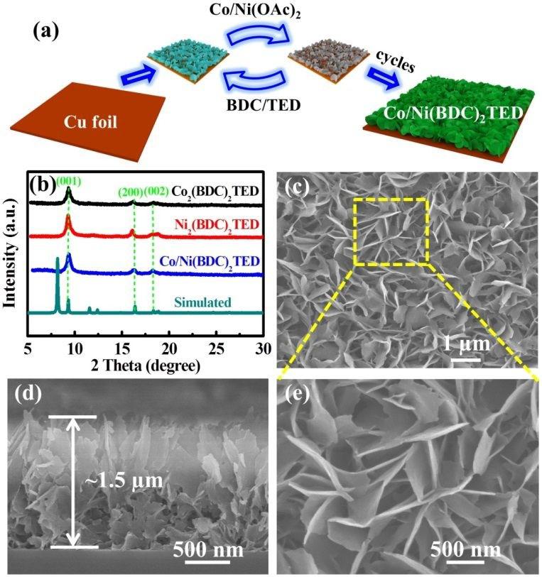 【能源催化】铜负载有序MOF薄膜纳米片阵列增强OER性能