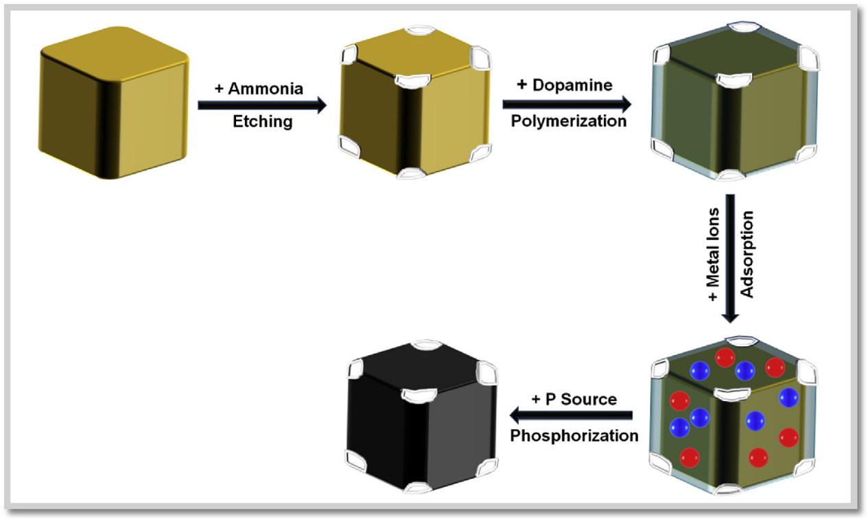 NiFe和NiCo混合金属磷化物中空纳米立方高效电解水