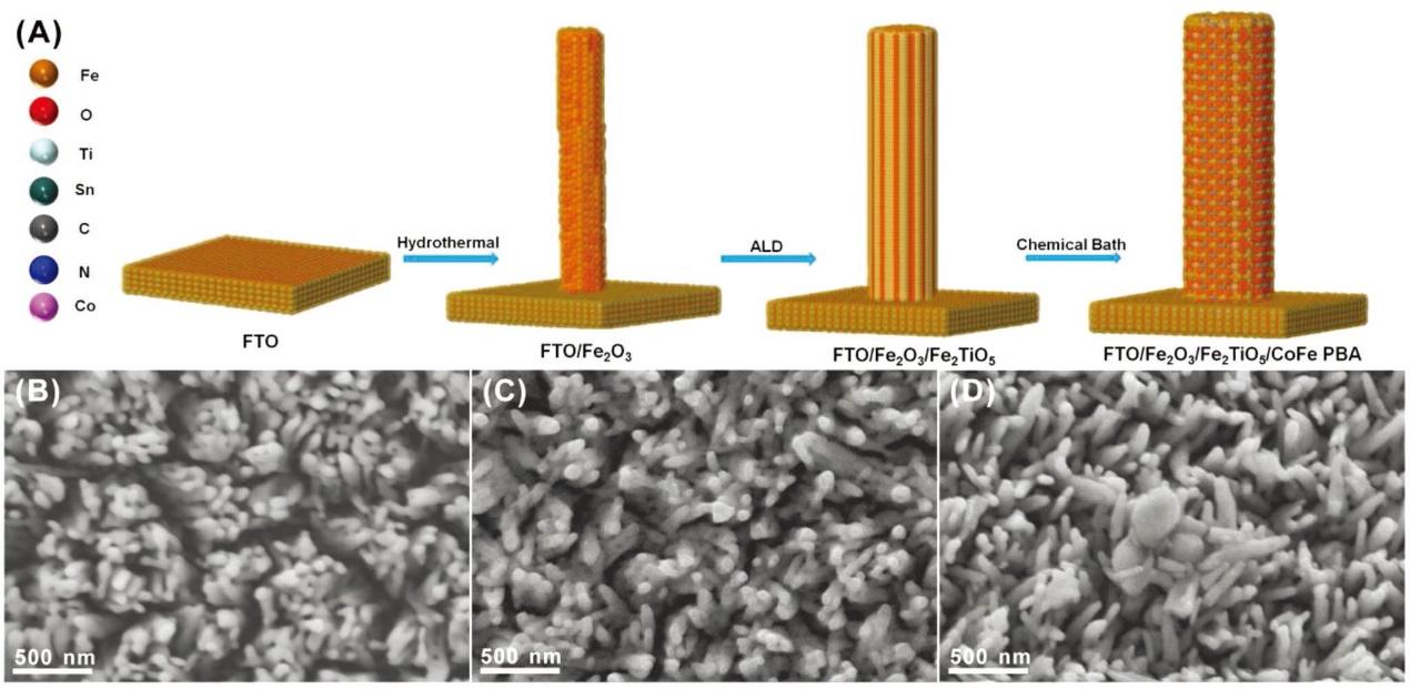 AEM:表面修饰促进赤铁矿在酸性介质中光电水解