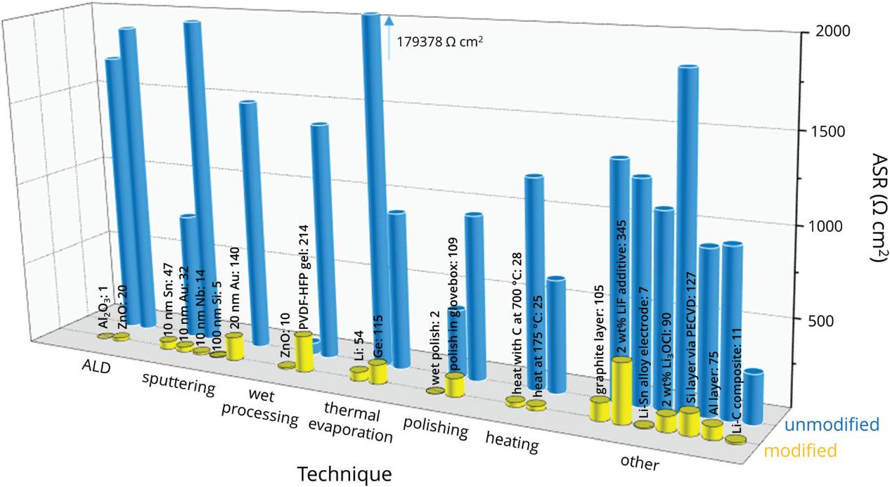 石榴石型固态电解质研究现状及实际应用面临的问题