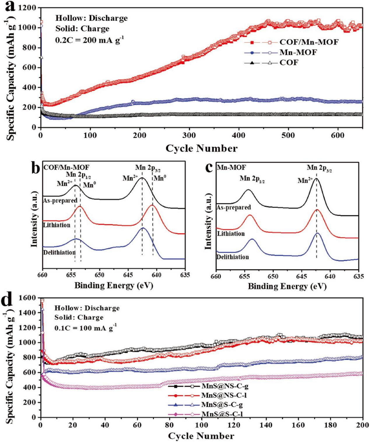 Adv. Mater: 配位诱导合成COF-MOF杂化异质结构增强锂电性能
